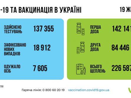 В Україні за добу виявили майже 19 тисяч нових хворих на COVID-19, з них 178 людей з Чернігівщини